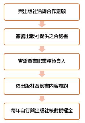 2 NTNU Library 国立台湾师范大学图书馆版权所有-期刊出版服务